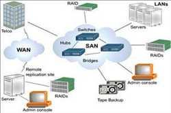 Red de área de almacenamiento del servidor (SAN)
